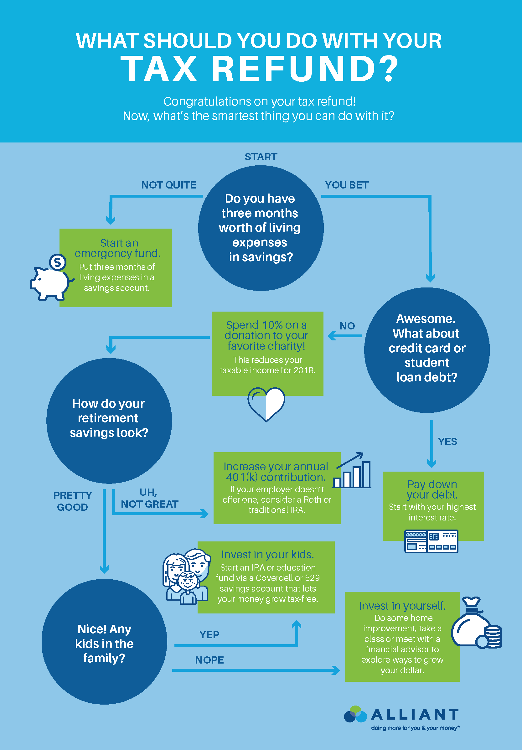 what to do with tax refund flow chart
