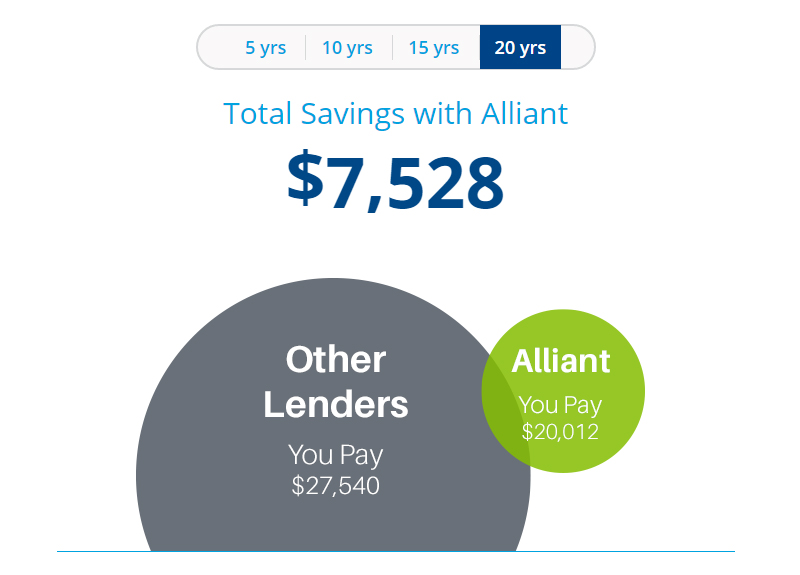 See how much you can save when you refinance your student loans with Alliant.