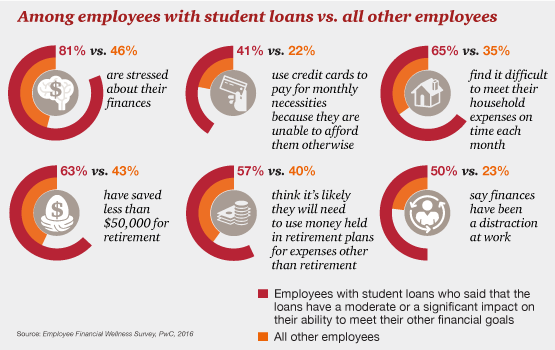Comparing finances of those with student loans to those without.